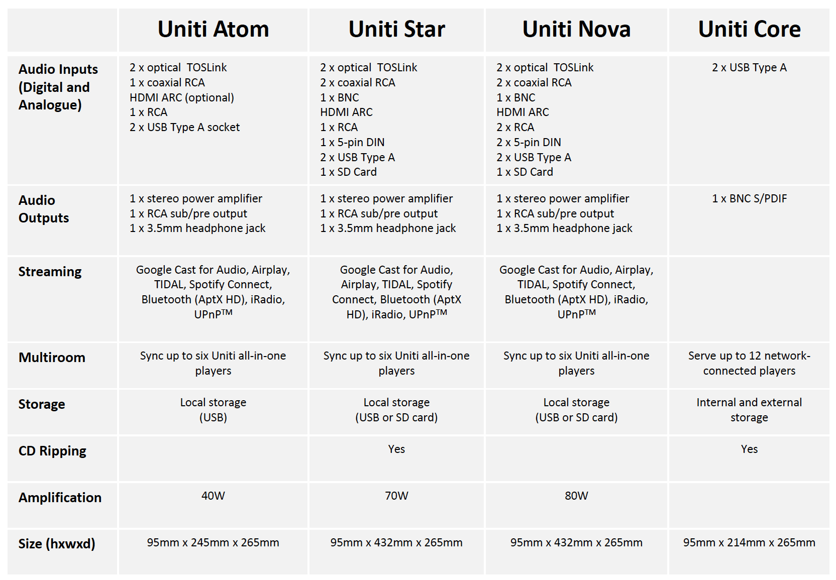 New Naim uniti spec and prices guide